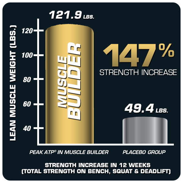 147% Strength Increase
