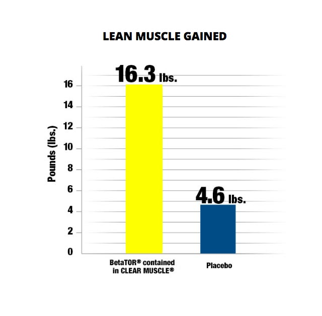 Lean Muscle Gained